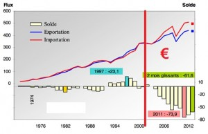 "UE Euro ""un bilan globalement négatif"" – Pour s'en sortir, sortons en !"