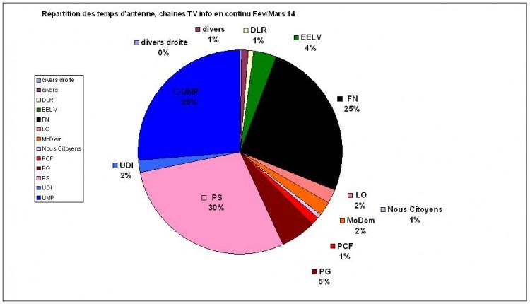 politique TV continu mars 2014