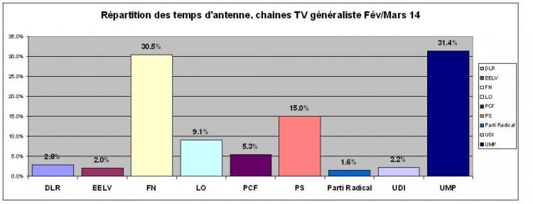 politique TV généraliste mars 2014