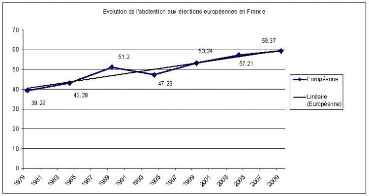 La signification tr s politique de l abstention croissante for Signification du chiffre 13