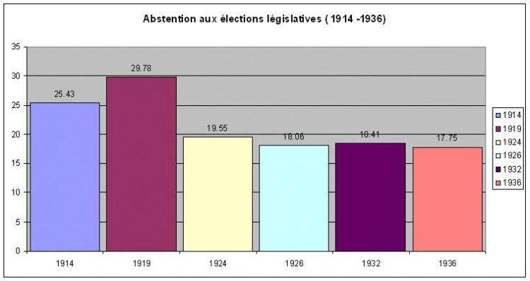 abstention législative 1914 1936