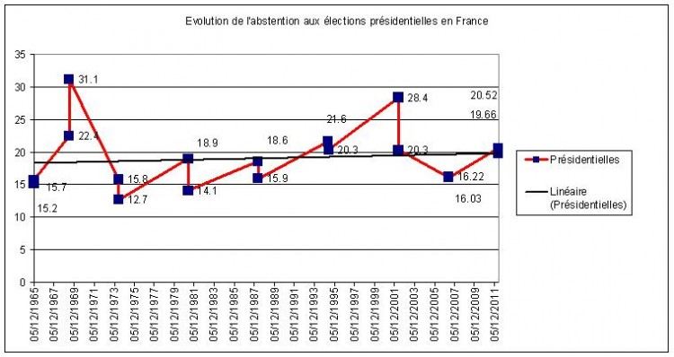 abstention présidentielles
