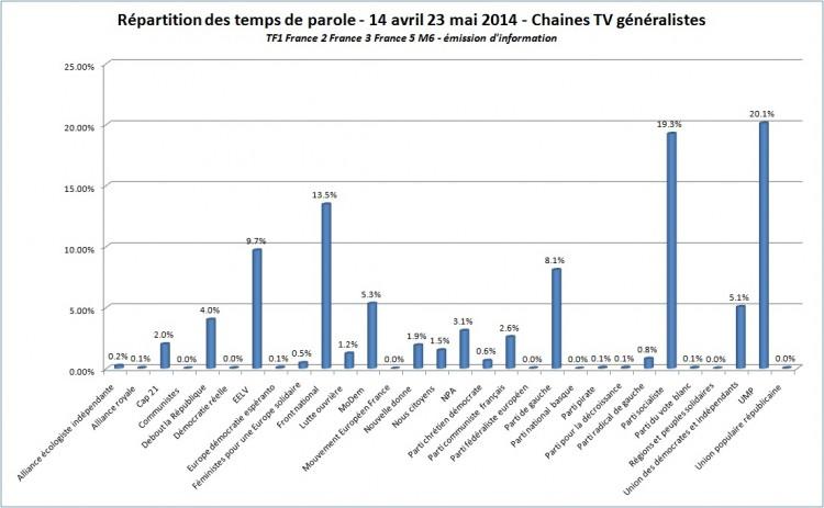 elections européennes 2014, temps de parole tv généraliste