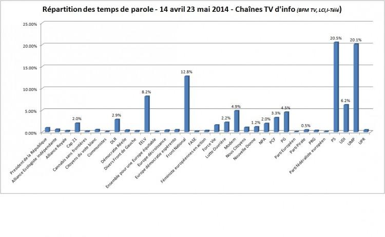 elections européennes 2014, temps de parole tv info