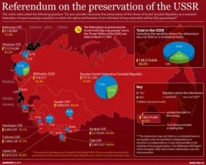 Une majorité de russes favorables au retour à l'URSS