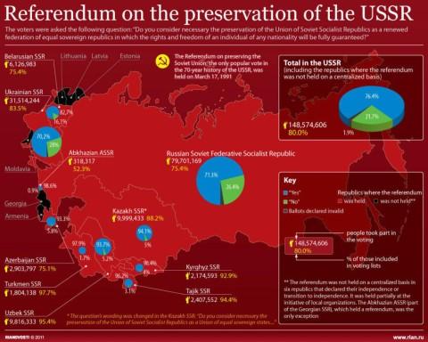 01-ria-novosti-infographic-referendum-URSS