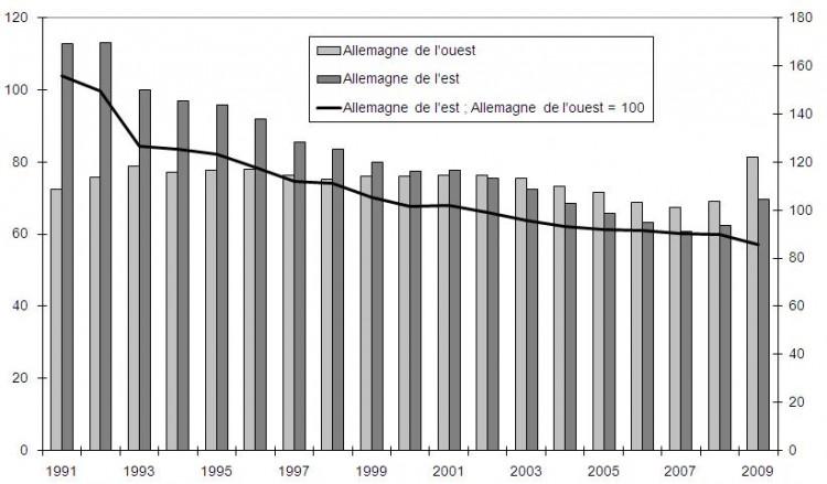 Source : Arbeitskreis Volkswirtschaftliche Gesamtrechnung der Länder, calculs de l'auteur. Barres du graphique : coûts salariaux unitaires ; courbe du graphique : coûts salariaux de l'est comparés à ceux de l'ouest.