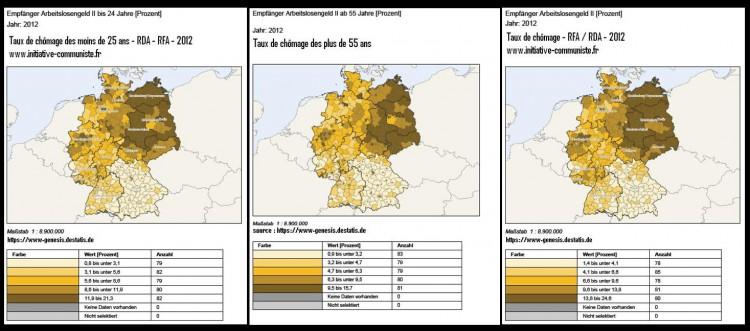 Comparaison des taux de chomage RDA - RFA 2012