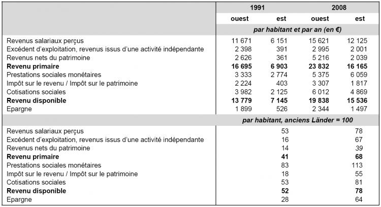 Source : Arbeitskreis Volkswirtschaftliche Gesamtrechnung der Länder, calculs de l'auteur.