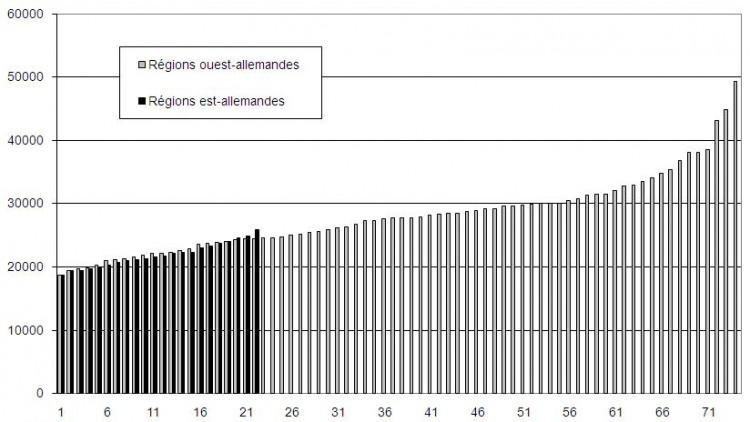 ndir Original (jpeg, 60k) Source : Arbeitskreis Volkswirtschaftliche source : Gesamtrechnung der Länder, calculs de l'auteur. Etat : 2008.