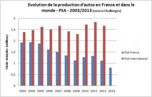 Désindustrialisation : les délocalisations et l'Union Européenne du Capital, l'exemple de PSA et de l'industrie automobile