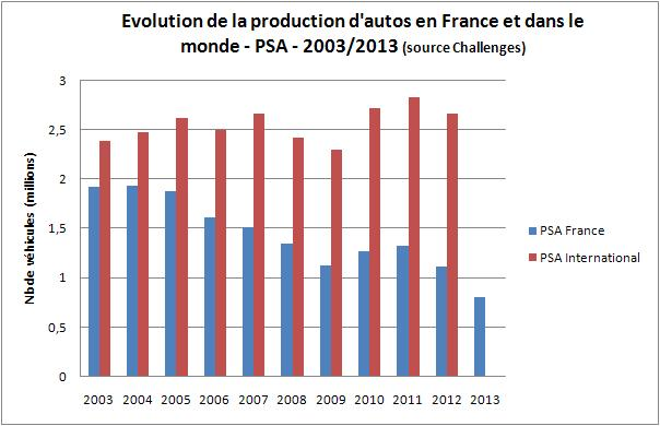 PSA graphique évolution production france monde