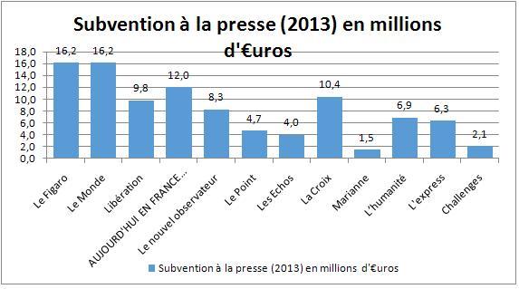 Subvention presse nationale 2013