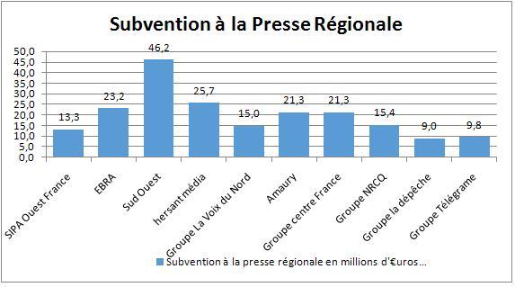 Subvention presse régionale 2013