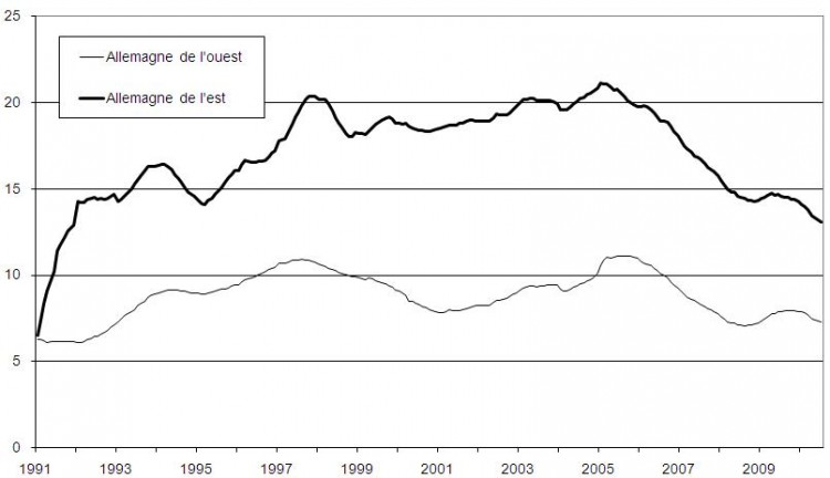 Taux de chômage en Allemagne de l'ouest et en Allemagne de l'est