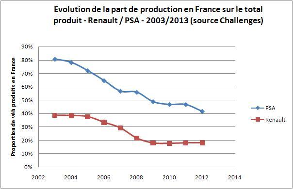 proportion de véhicules produit en france renault PSA