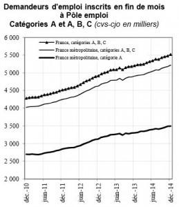 Chômage : 6.5 Millions de chômeurs un quart des actifs ! L'échec du Capitalisme !