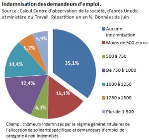 la moitié des chomeurs touche moins de 500€ par mois #luttedesclasses [reprise]