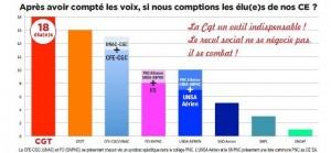 Elections à AIR France : « Mentez, mentez, il en restera toujours quelque chose » [reprise]