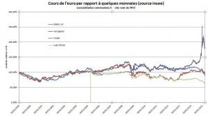 Cours de l'euro