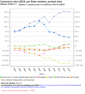 Eurostat_Graph balance commerciale intra UE 28