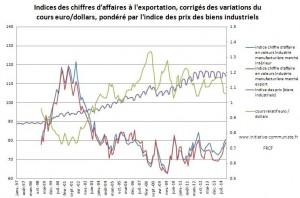 Euro : euro inflation, euro déflation, deux méthodes pour une même oppression