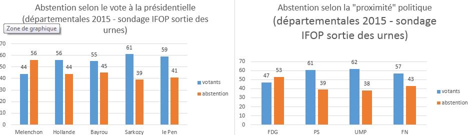 abstention selon la couleur politique départementales 2015