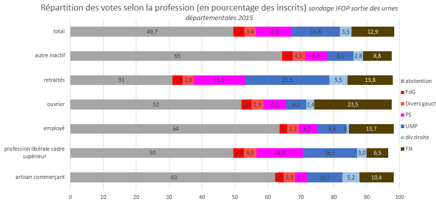 départementales 2015 répartition des votes selon la catégorie professionnelles