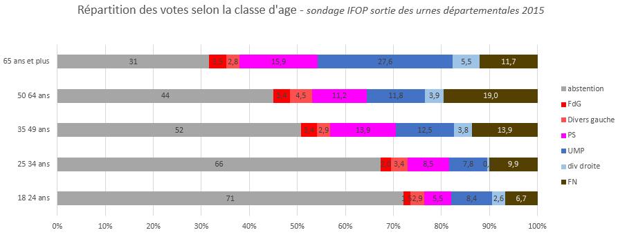 départementales 2015 répartition des votes selon la classe d'âge