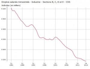 evolution emplois industriels depuis 1981
