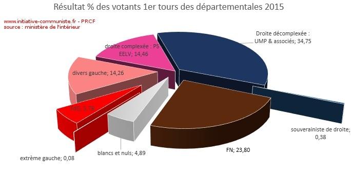 résultats 1er tours des départementales 2015