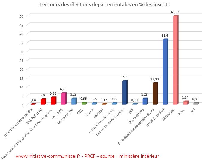résultats premiers tours des départementales 2015