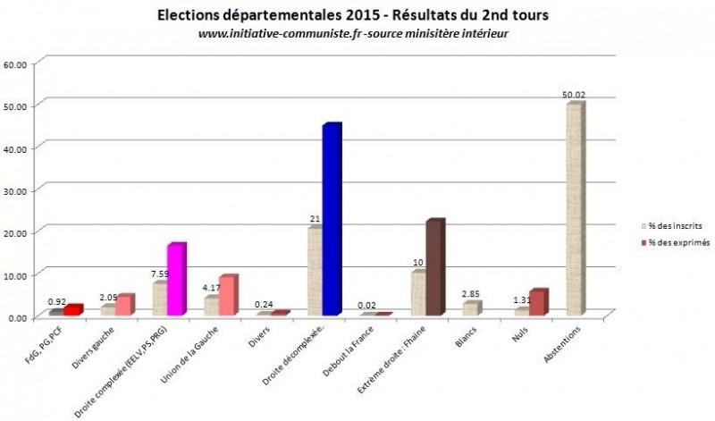 résultats second tour départementales 2015 scores histogrammes