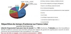 Liberté d'expression ? France Inter 72h d'antenne, 7 minutes pour les travailleurs [reprise]