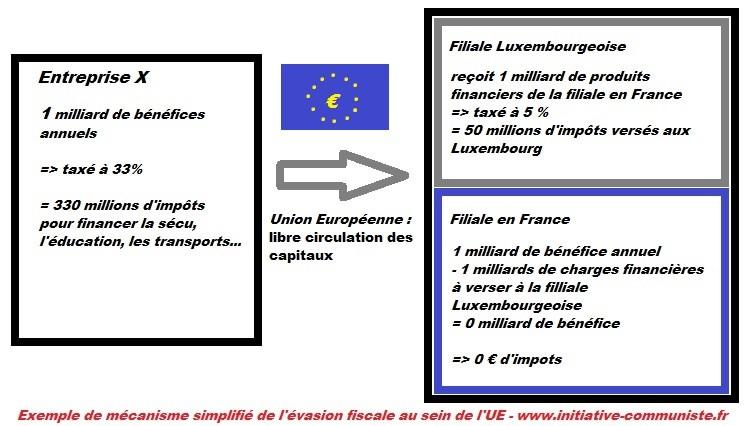 évasion fiscale luxembourg, luxleaks