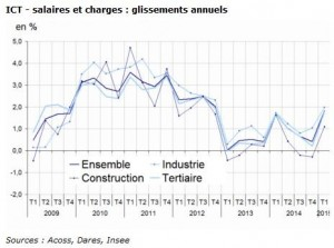 Indice des salaires insee