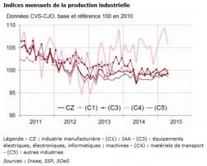 indice mensuel de la production industrielle