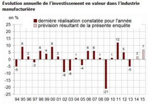 investissement industriel insee