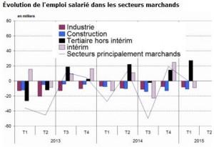 « Reprise économique » et réalités de classes… #chômage #désindustrialisation #baisse des salaires