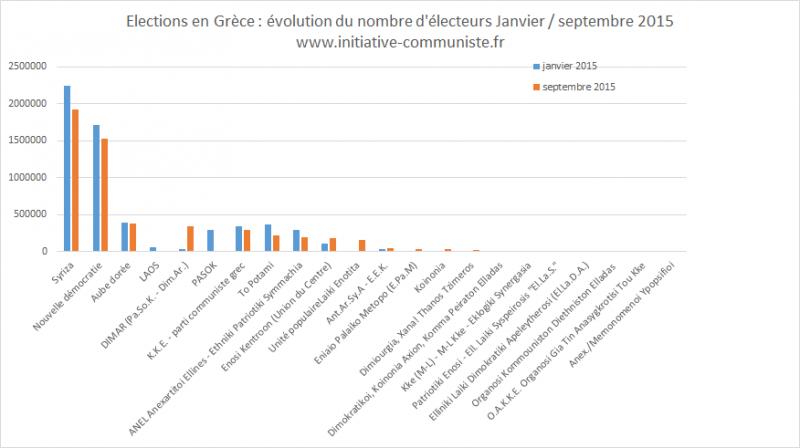 résultats élections grecques comparaison 2015 2