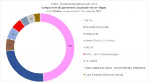 résultats élections grecques septembre 2015