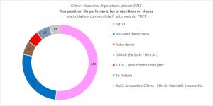 résultats élections grecs janvier 2015