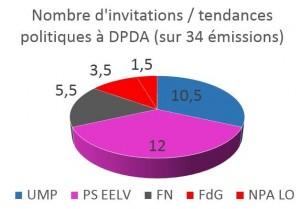 partis politiques DPDA