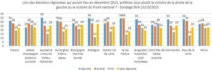 régionales sondages 1