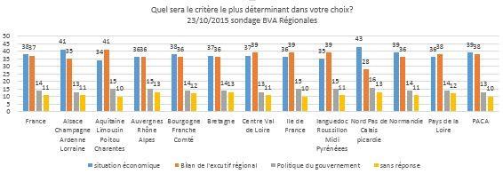 régionales sondages 2