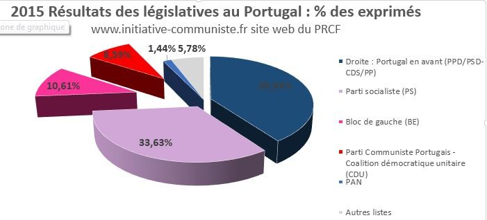 résultats législatives portugal