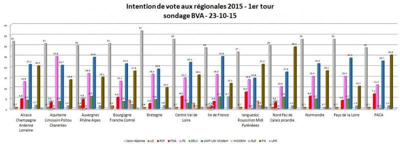 sondage bva régionales 3