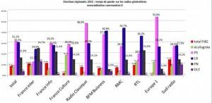 Le FN parti du système médiatique la preuve par les chiffres !