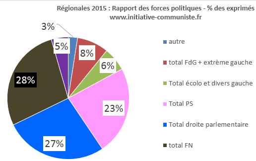 résultats élections régionales 2015 FN FdG