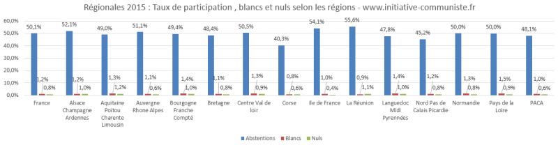 résultats élections régionales 2015 abstention